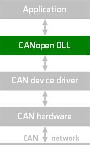 CANopen DLL